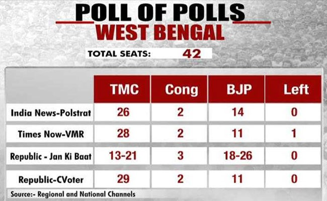 From 2 seats to double digits, exit polls predict big BJP impact in Bengal