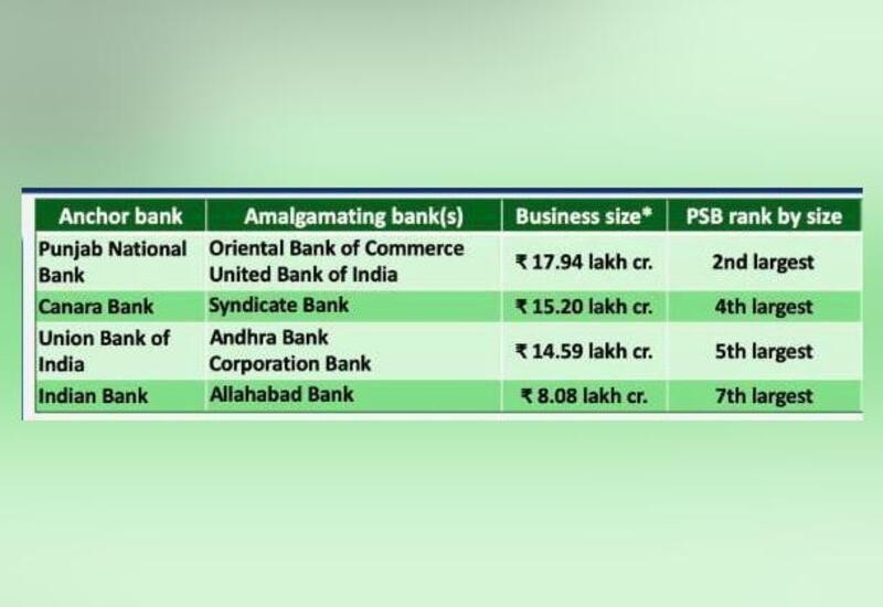 PNB, Oriental Bank of Commerce and United Bank to be merged