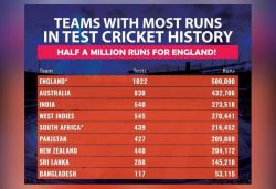 England 1st team to score 500,000 Test runs, take 1,022 Tests and 143 years
