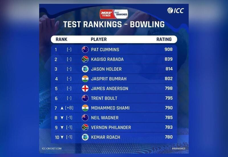 Latest ICC Test rankings released, Mohammed Shami breaks into top 10
