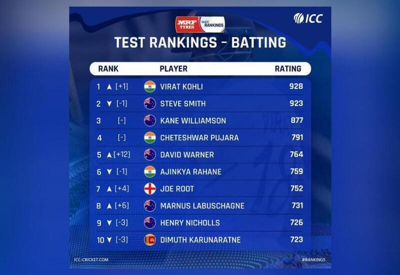 Latest Test rankings out, Virat Kohli reclaims no.1 ranking from Smith