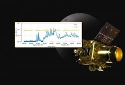 Chandrayaan-2 Orbiter payload measures Sun's X-ray emissions