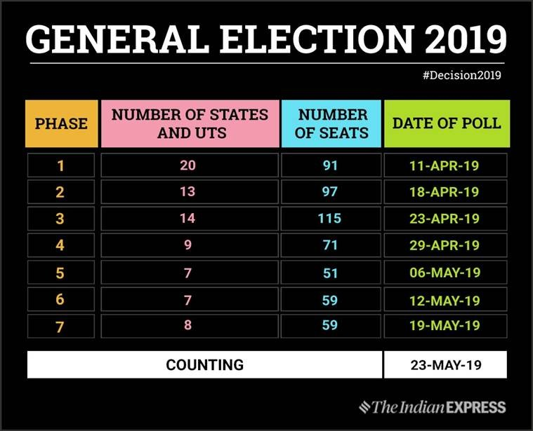 Lok Sabha full election schedule and dates: Voting from April 11 to May 19, result on May 23