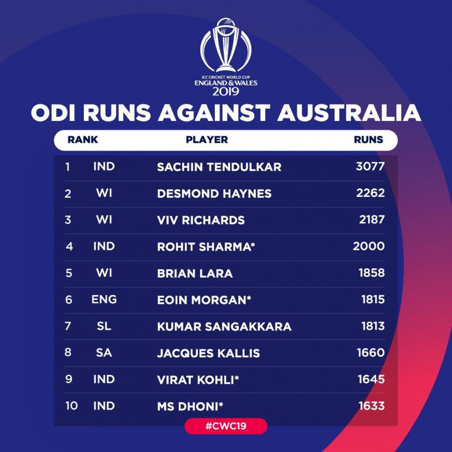 Rohit fastest to 2,000 ODI runs vs a team, breaks Sachin's record