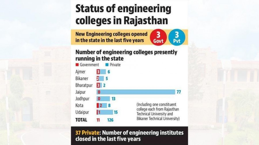 Of 139 engineering colleges in Rajasthan, 16 in 'top category'